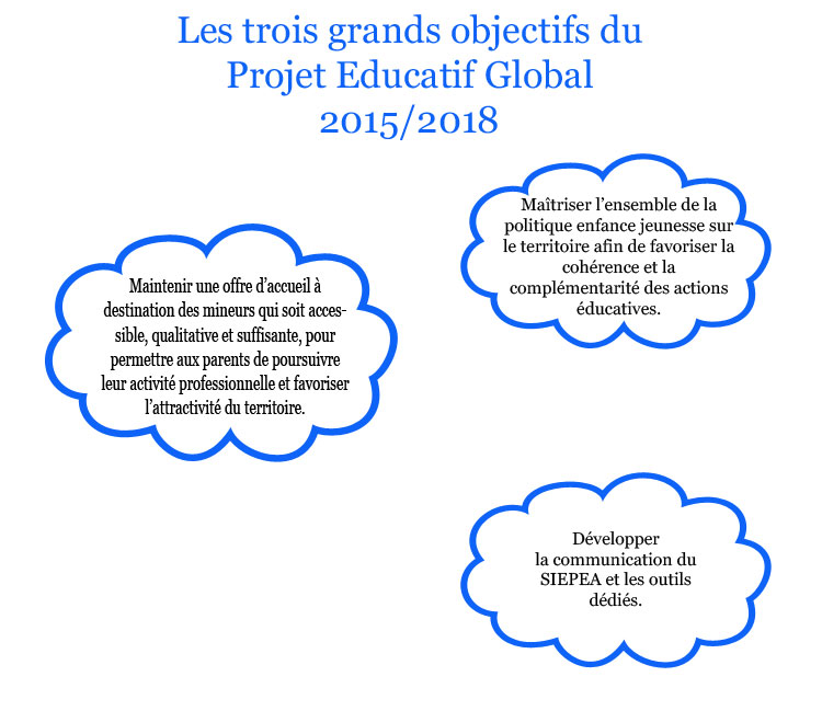 Projet Educatif Global